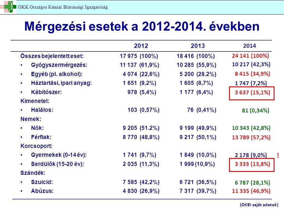 Mérgezési esetek a 2012-2014.