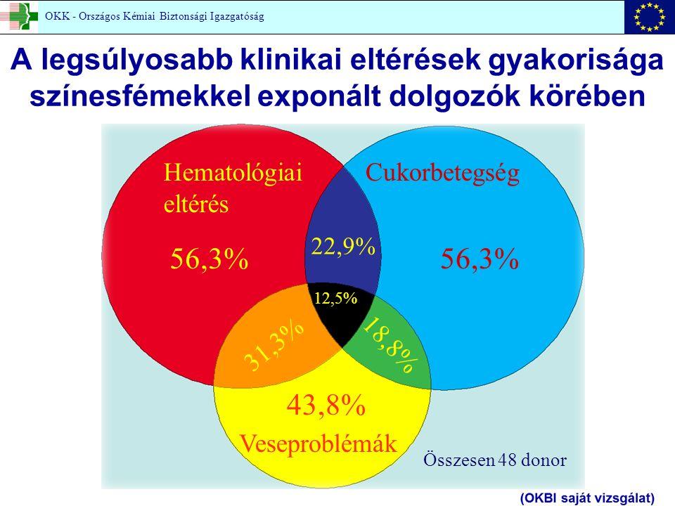 Hematológiai eltérés Cukorbetegség Veseproblémák 56,3% 43,8% 31,3% 18,8% 22,9% 12,5% Összesen 48 donor A legsúlyosabb klinikai eltérések gyakorisága színesfémekkel exponált dolgozók körében OKK - Országos Kémiai Biztonsági Igazgatóság