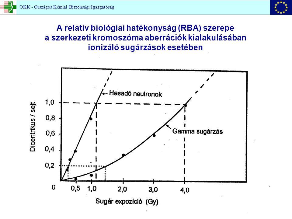 A relatív biológiai hatékonyság (RBA) szerepe a szerkezeti kromoszóma aberrációk kialakulásában ionizáló sugárzások esetében OKK - Országos Kémiai Biztonsági Igazgatóság