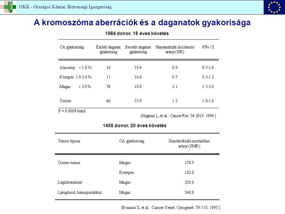 1455 donor, 20 éves követés 1984 donor, 18 éves követés A kromoszóma aberrációk és a daganatok gyakorisága OKK - Országos Kémiai Biztonsági Igazgatóság