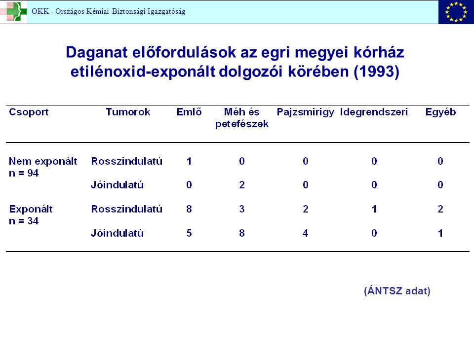 Daganat előfordulások az egri megyei kórház etilénoxid-exponált dolgozói körében (1993) (ÁNTSZ adat) OKK - Országos Kémiai Biztonsági Igazgatóság