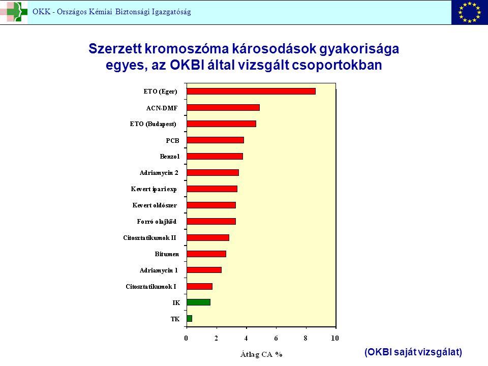 Szerzett kromoszóma károsodások gyakorisága egyes, az OKBI által vizsgált csoportokban (OKBI saját vizsgálat) OKK - Országos Kémiai Biztonsági Igazgatóság