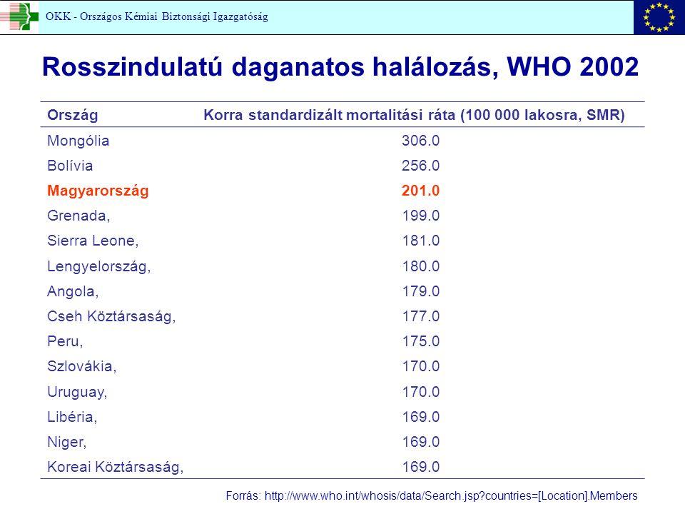 Forrás: http://www.who.int/whosis/data/Search.jsp countries=[Location].Members Rosszindulatú daganatos halálozás, WHO 2002 OrszágKorra standardizált mortalitási ráta (100 000 lakosra, SMR) Mongólia306.0 Bolívia256.0 Magyarország201.0 Grenada,199.0 Sierra Leone,181.0 Lengyelország,180.0 Angola,179.0 Cseh Köztársaság,177.0 Peru,175.0 Szlovákia,170.0 Uruguay,170.0 Libéria,169.0 Niger,169.0 Koreai Köztársaság,169.0 OKK - Országos Kémiai Biztonsági Igazgatóság