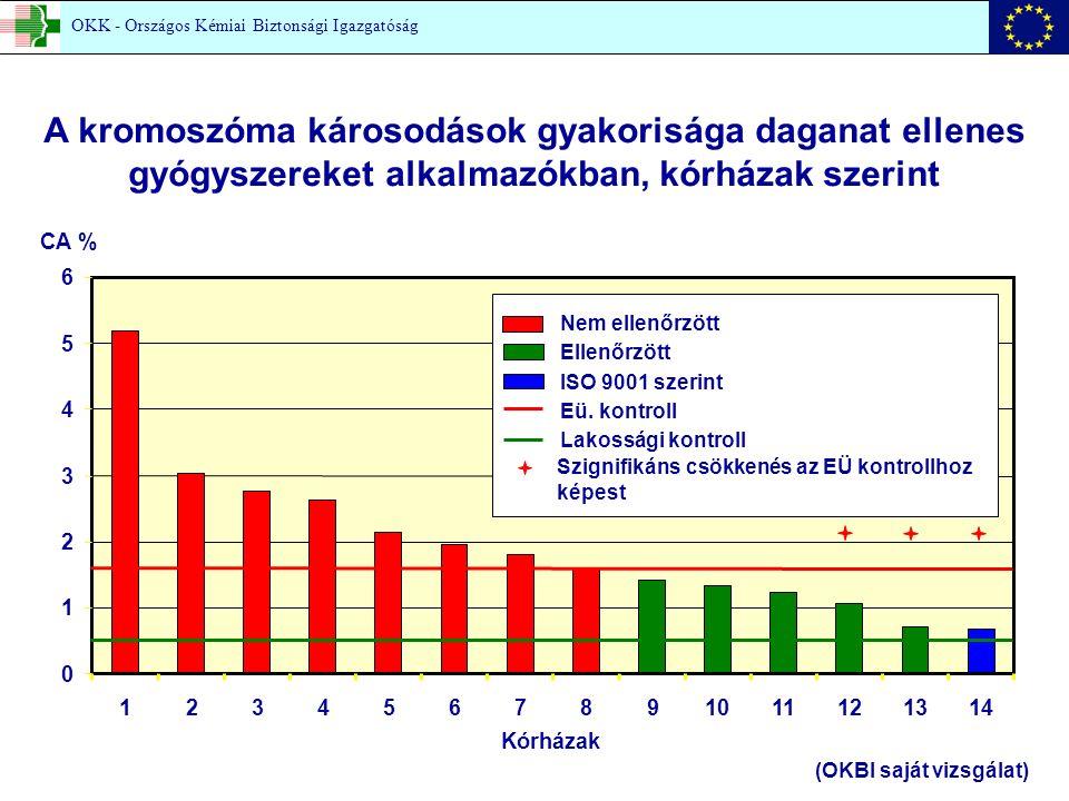 0 1 2 3 4 5 6 1234567891011121314 Kórházak CA % Nem ellenőrzött Ellenőrzött ISO 9001 szerint Eü.