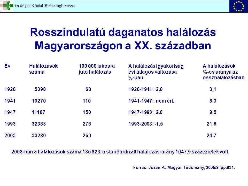 0 5 10 15 20 25 30 1950195519601965197019751980198519901995 Cigarettafogyasztás Férfiak halálozása A férfiak tüdőrákos halálozása 100 000 lakosra (KSH adat) OKK - Országos Kémiai Biztonsági Igazgatóság