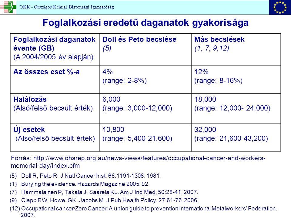 Egy hematológiai osztály citosztatikum infúziót preparáló dolgozóinak követéses vizsgálata (CA) n = 34 14 (OKBI saját vizsgálat) OKK - Országos Kémiai Biztonsági Igazgatóság