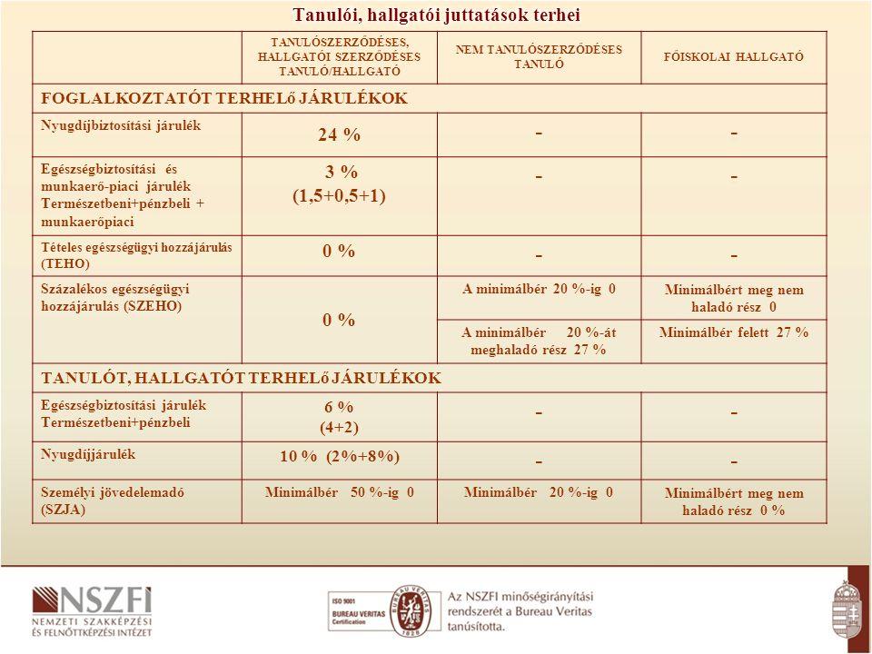 TANULÓSZERZŐDÉSES, HALLGATÓI SZERZŐDÉSES TANULÓ/HALLGATÓ NEM TANULÓSZERZŐDÉSES TANULÓ FŐISKOLAI HALLGATÓ FOGLALKOZTATÓT TERHELő JÁRULÉKOK Nyugdíjbiztosítási járulék 24 % -- Egészségbiztosítási és munkaerő-piaci járulék Természetbeni+pénzbeli + munkaerőpiaci 3 % (1,5+0,5+1) -- Tételes egészségügyi hozzájárulás (TEHO) 0 % -- Százalékos egészségügyi hozzájárulás (SZEHO) 0 % A minimálbér 20 %-ig 0 Minimálbért meg nem haladó rész 0 A minimálbér 20 %-át meghaladó rész 27 % Minimálbér felett 27 % TANULÓT, HALLGATÓT TERHELő JÁRULÉKOK Egészségbiztosítási járulék Természetbeni+pénzbeli 6 % (4+2) -- Nyugdíjjárulék 10 % (2%+8%) -- Személyi jövedelemadó (SZJA) Minimálbér 50 %-ig 0Minimálbér 20 %-ig 0 Minimálbért meg nem haladó rész 0 %