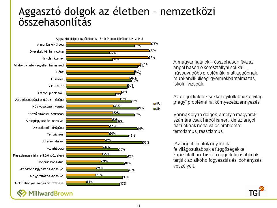 Aggasztó dolgok az életben – nemzetközi összehasonlítás 11 A magyar fiatalok – összehasonlítva az angol hasonló korosztállyal sokkal húsbavágóbb problémák miatt aggódnak: munkanélküliség, gyermekbántalmazás, iskolai vizsgák.