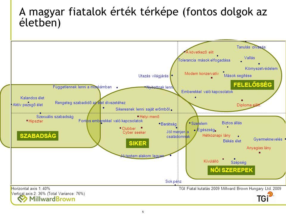 A magyar fiatalok érték térképe (fontos dolgok az életben) 6 TGI Fiatal kutatás 2009 Millward Brown Hungary Ltd. 2009Horizontal axis 1: 40% Vertical a