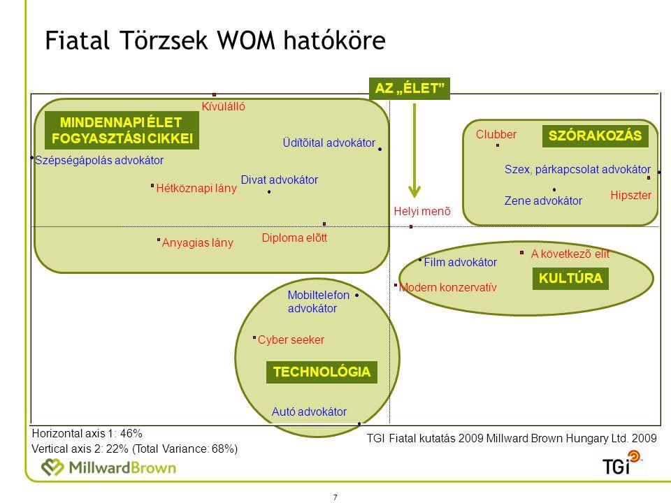 Fiatal Törzsek WOM hatóköre 7 TGI Fiatal kutatás 2009 Millward Brown Hungary Ltd. 2009 Horizontal axis 1: 46% Vertical axis 2: 22% (Total Variance: 68