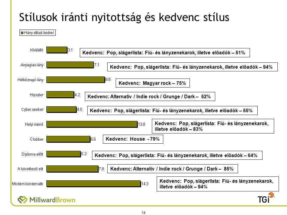 Stílusok iránti nyitottság és kedvenc stílus 14 Kedvenc: Pop, slágerlista: Fiú- és lányzenekarok, illetve előadók – 51% Kedvenc: Pop, slágerlista: Fiú- és lányzenekarok, illetve előadók – 94% Kedvenc: Magyar rock – 75% Kedvenc: Alternatív / Indie rock / Grunge / Dark – 52% Kedvenc: Pop, slágerlista: Fiú- és lányzenekarok, illetve előadók – 55% Kedvenc: Pop, slágerlista: Fiú- és lányzenekarok, illetve előadók – 83% Kedvenc: House - 79% Kedvenc: Pop, slágerlista: Fiú- és lányzenekarok, illetve előadók – 64% Kedvenc: Alternatív / Indie rock / Grunge / Dark – 85% Kedvenc: Pop, slágerlista: Fiú- és lányzenekarok, illetve előadók – 94%