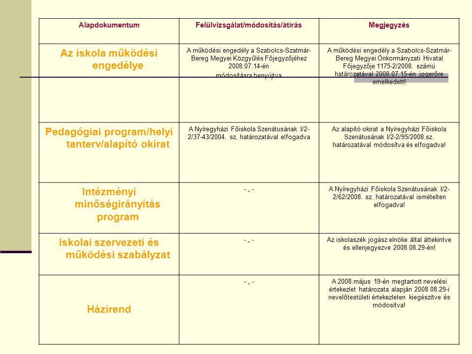 AlapdokumentumFelülvizsgálat/módosítás/átírásMegjegyzés Az iskola működési engedélye A működési engedély a Szabolcs-Szatmár- Bereg Megyei Közgyűlés Főjegyzőjéhez 2008.07.14-én módosításra benyújtva A működési engedély a Szabolcs-Szatmár- Bereg Megyei Önkormányzati Hivatal Főjegyzője 1175-2/2008.