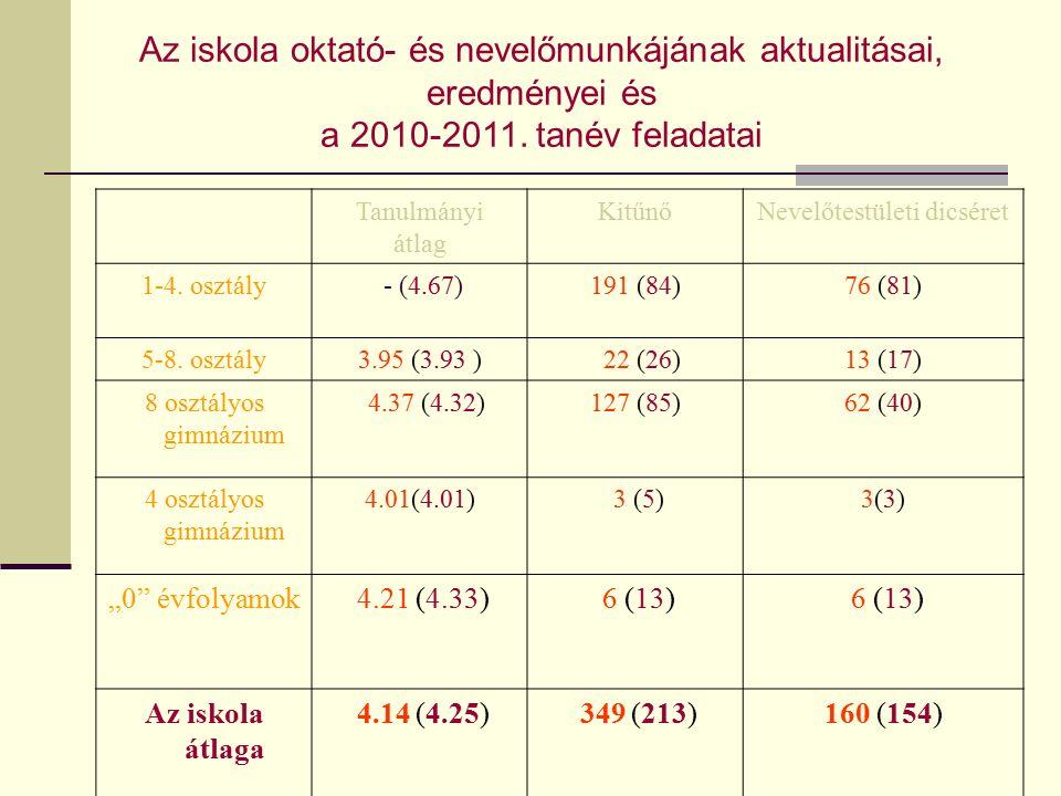 Tanulmányi átlag KitűnőNevelőtestületi dicséret 1-4.