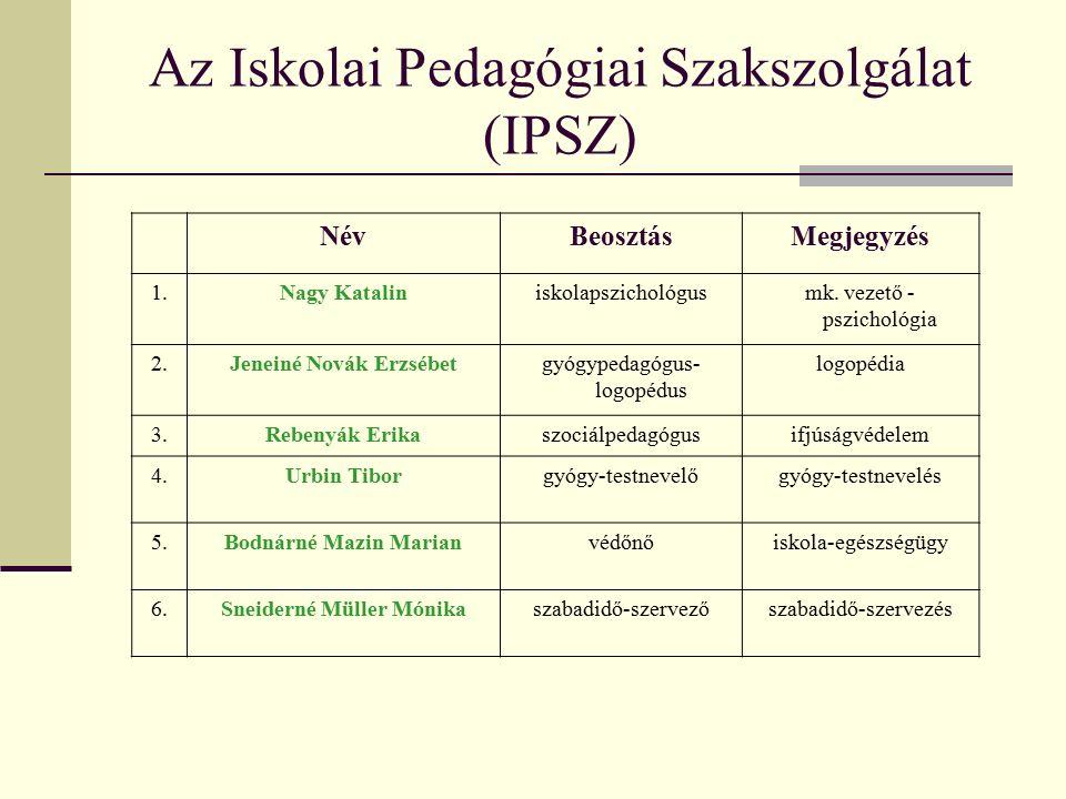 Az Iskolai Pedagógiai Szakszolgálat (IPSZ) NévBeosztásMegjegyzés 1.Nagy Kataliniskolapszichológusmk.