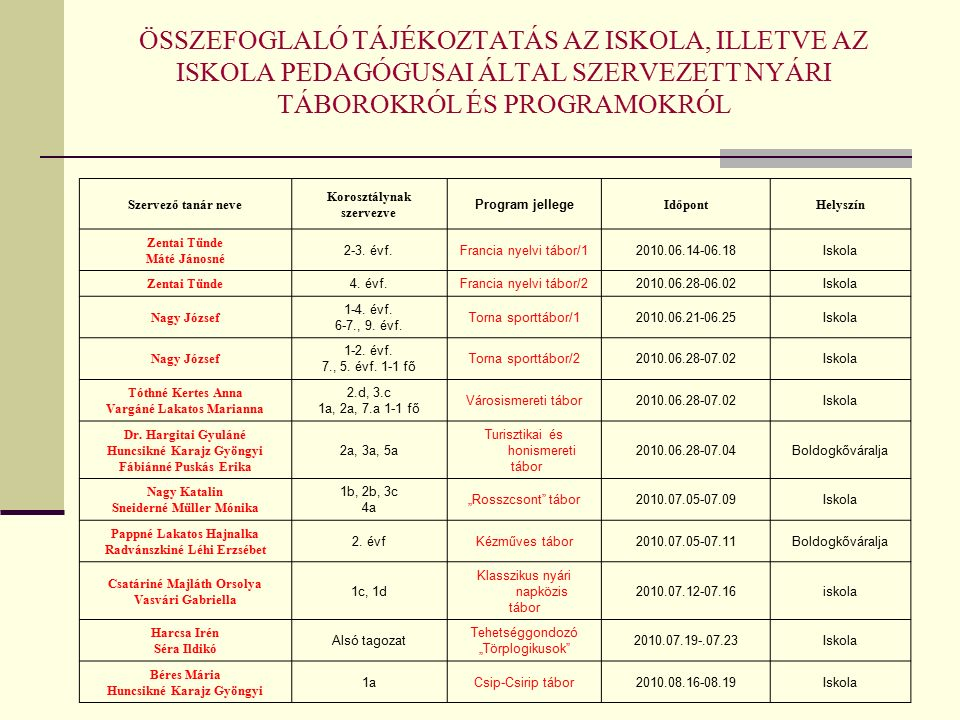 Az iskola- és sportudvar parkosításának/korszerűsítésének folytatása (Költségvetés/saját forrás + DE)