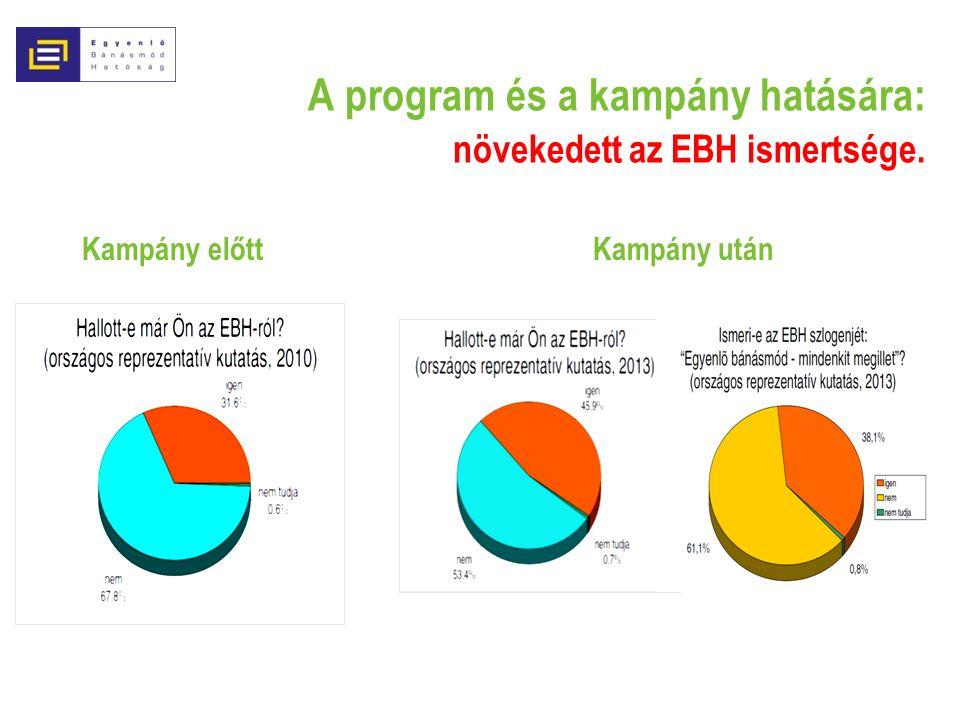 A program és a kampány hatására: növekedett az EBH ismertsége. Kampány után Kampány előtt