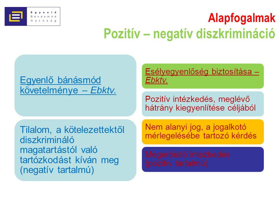 Alapfogalmak Pozitív – negatív diszkrimináció Egyenlő bánásmód követelménye – Ebktv.