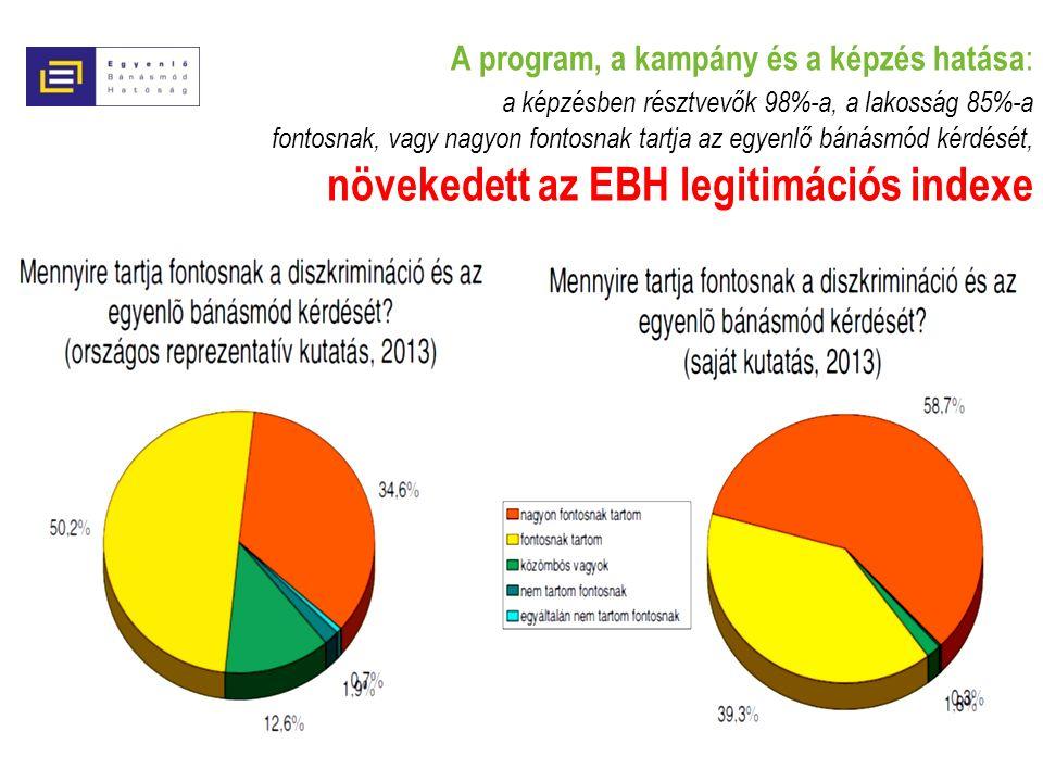 A program, a kampány és a képzés hatása : a képzésben résztvevők 98%-a, a lakosság 85%-a fontosnak, vagy nagyon fontosnak tartja az egyenlő bánásmód kérdését, növekedett az EBH legitimációs indexe