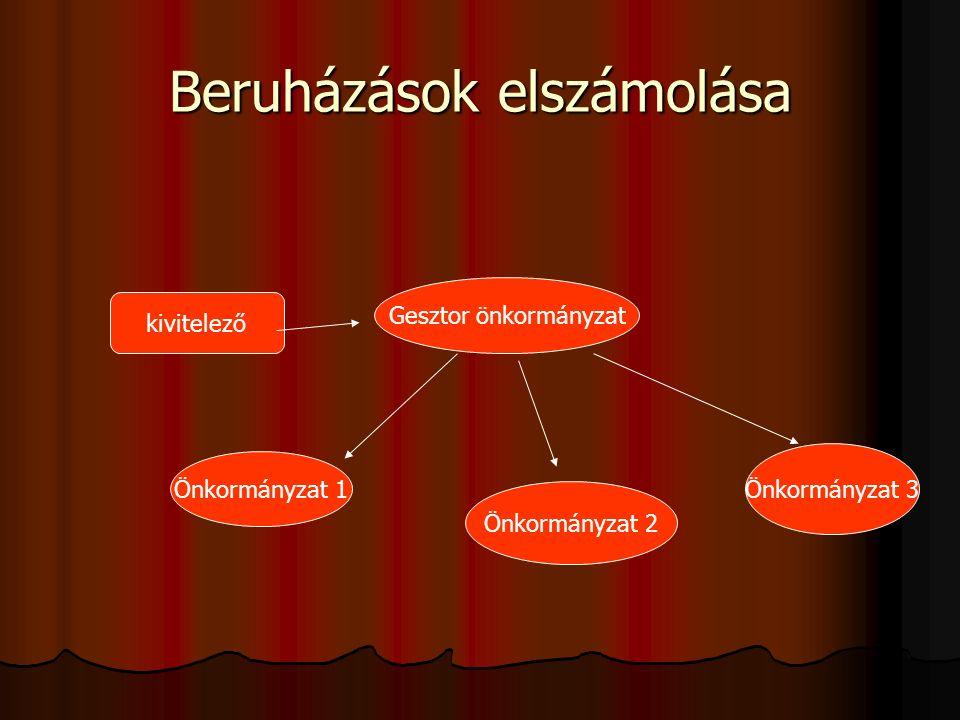 Beruházások elszámolása kivitelező Gesztor önkormányzat Önkormányzat 1 Önkormányzat 2 Önkormányzat 3
