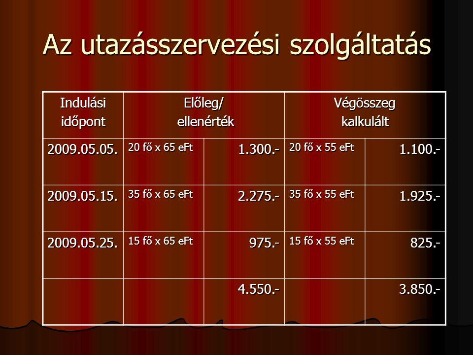 Az utazásszervezési szolgáltatás IndulásiidőpontElőleg/ ellenérték ellenértékVégösszegkalkulált 2009.05.05.