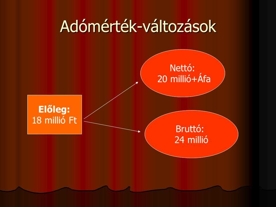Adómérték-változások Előleg: 18 millió Ft Nettó: 20 millió+Áfa Bruttó: 24 millió
