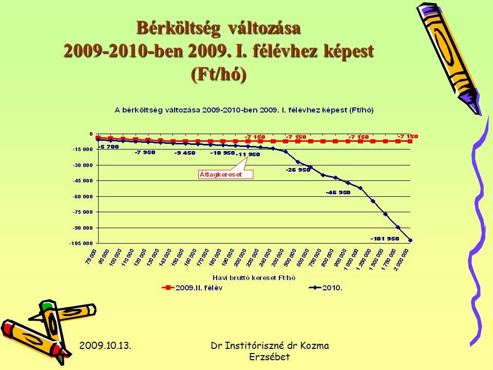 2009.10.13.Dr Institóriszné dr Kozma Erzsébet Bérköltség változása 2009-2010-ben 2009.