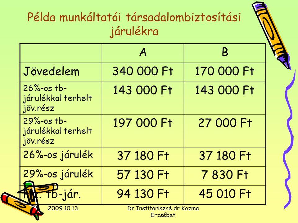 2009.10.13.Dr Institóriszné dr Kozma Erzsébet Példa munkáltatói társadalombiztosítási járulékra AB Jövedelem340 000 Ft170 000 Ft 26%-os tb- járulékkal terhelt jöv.rész 143 000 Ft 29%-os tb- járulékkal terhelt jöv.rész 197 000 Ft27 000 Ft 26%-os járulék 37 180 Ft 29%-os járulék 57 130 Ft7 830 Ft Fiz.