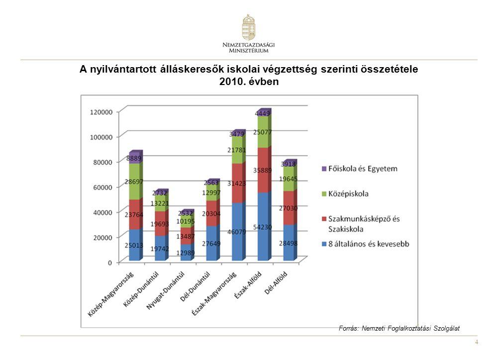 4 A nyilvántartott álláskeresők iskolai végzettség szerinti összetétele 2010. évben Forrás: Nemzeti Foglalkoztatási Szolgálat