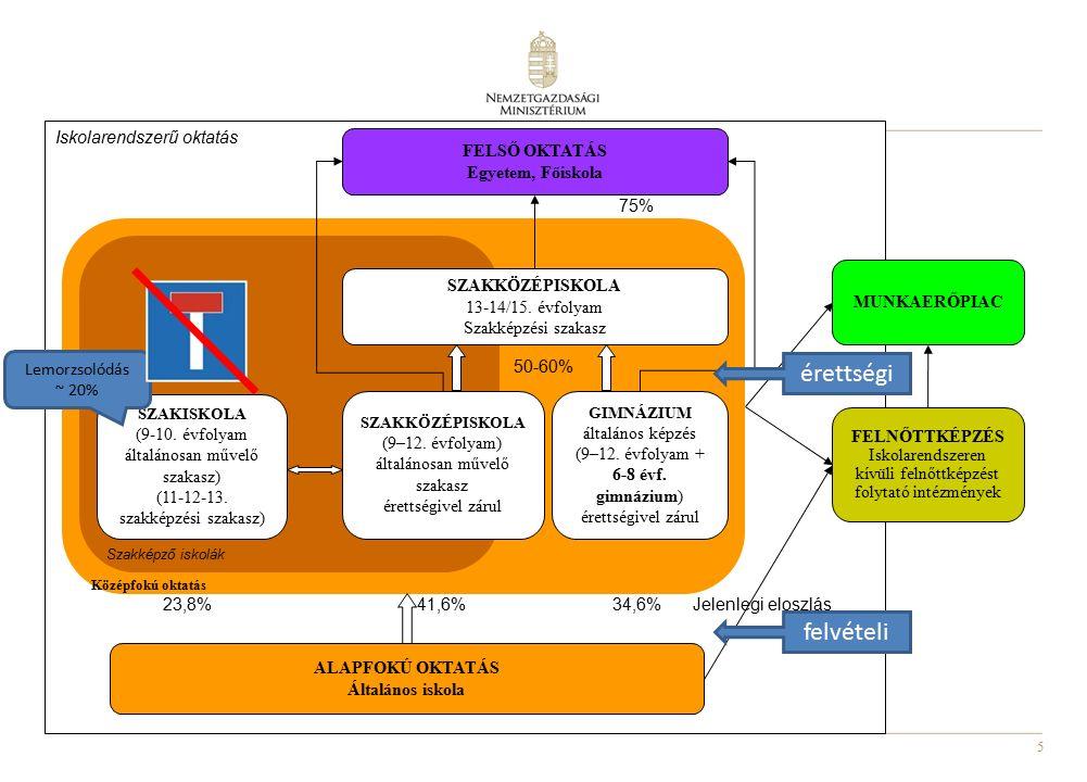5 Iskolarendszerű oktatás Középfokú oktatás Szakképző iskolák SZAKISKOLA (9-10. évfolyam általánosan művelő szakasz) (11-12-13. szakképzési szakasz) S