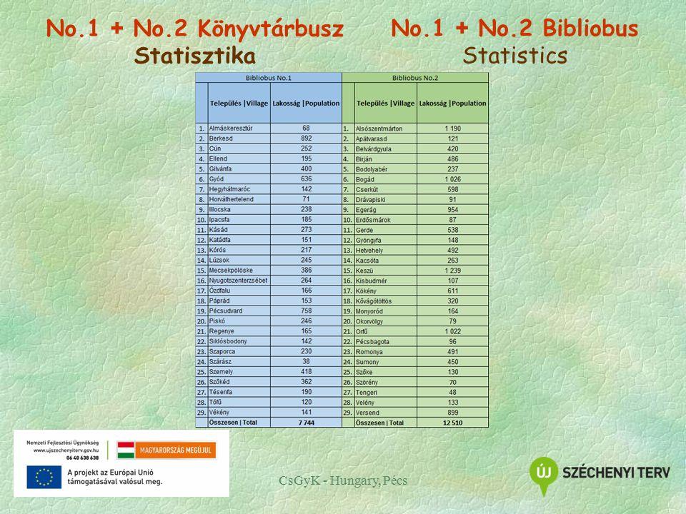 No.1 + No.2 Könyvtárbusz Statisztika CsGyK - Hungary, Pécs No.1 + No.2 Bibliobus Statistics