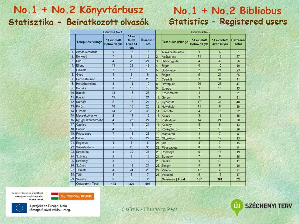 CsGyK - Hungary, Pécs No.1 + No.2 Könyvtárbusz Statisztika - Beiratkozott olvasók No.1 + No.2 Bibliobus Statistics - Registered users