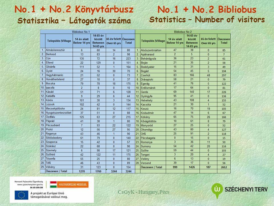 CsGyK - Hungary, Pécs No.1 + No.2 Könyvtárbusz Statisztika – Látogatók száma No.1 + No.2 Bibliobus Statistics – Number of visitors