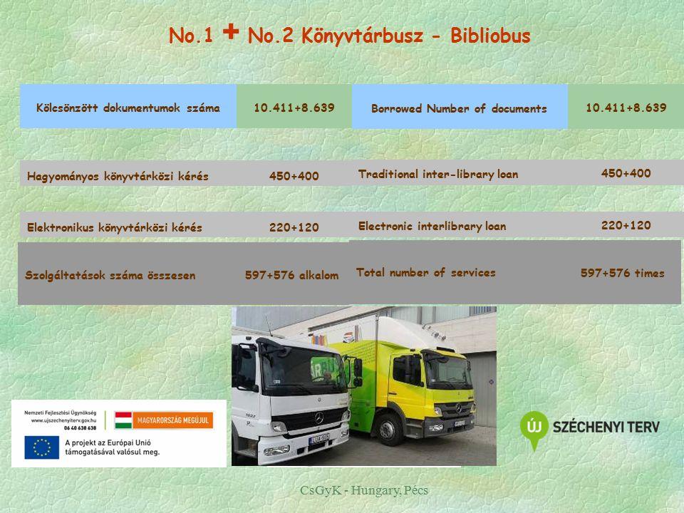 No.1 + No.2 Könyvtárbusz - Bibliobus Kölcsönzött dokumentumok száma10.411+8.639 Hagyományos könyvtárközi kérés450+400 Elektronikus könyvtárközi kérés220+120 Szolgáltatások száma összesen597+576 alkalom CsGyK - Hungary, Pécs Borrowed Number of documents 10.411+8.639 Traditional inter-library loan 450+400 Electronic interlibrary loan 220+120 Total number of services 597+576 times