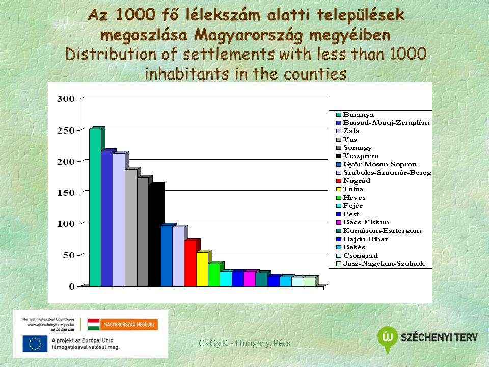 CsGyK - Hungary, Pécs Az 1000 fő lélekszám alatti települések megoszlása Magyarország megyéiben Distribution of settlements with less than 1000 inhabitants in the counties
