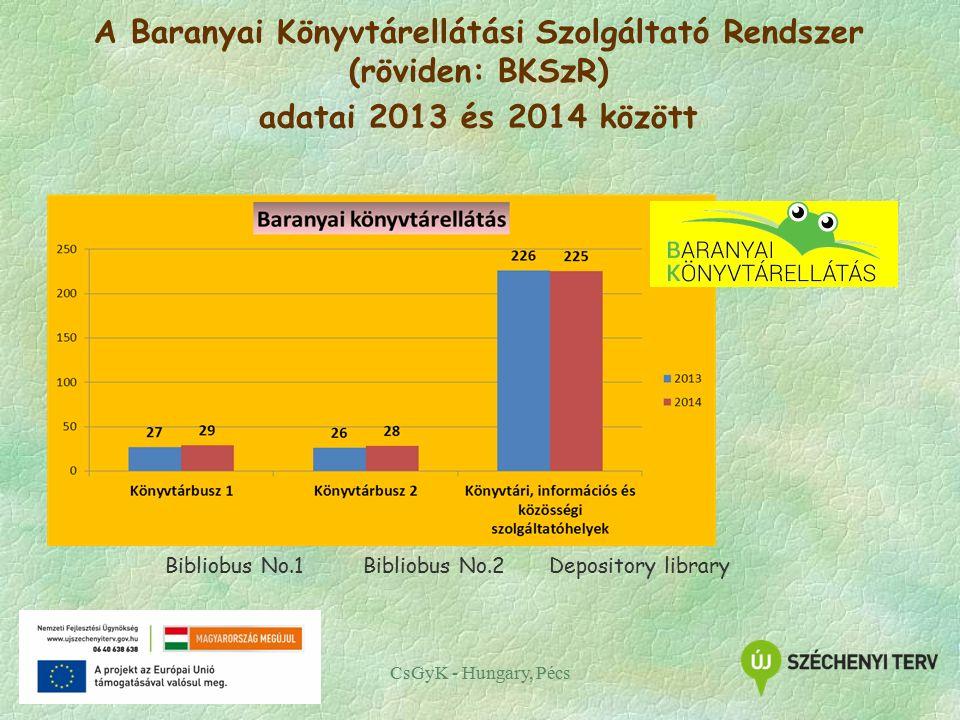 CsGyK - Hungary, Pécs A Baranyai Könyvtárellátási Szolgáltató Rendszer (röviden: BKSzR) adatai 2013 és 2014 között Bibliobus No.1 Bibliobus No.2Depository library
