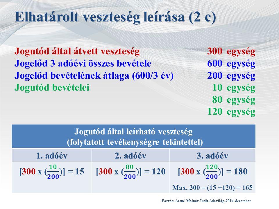 Jogutód által átvett veszteség 300egység Jogelőd 3 adóévi összes bevétele600egység Jogelőd bevételének átlaga (600/3 év)200egység Jogutód bevételei10egység 80egység 120egység Elhatárolt veszteség leírása (2 c) Jogutód által leírható veszteség (folytatott tevékenységre tekintettel) 1.