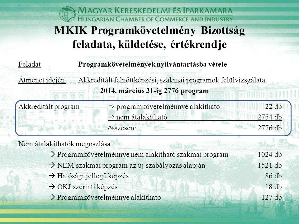 MKIK Programkövetelmény Bizottság feladata, küldetése, értékrendje FeladatProgramkövetelmények nyilvántartásba vétele Átmenet idején Akkreditált felnőttképzési, szakmai programok felülvizsgálata 2014.