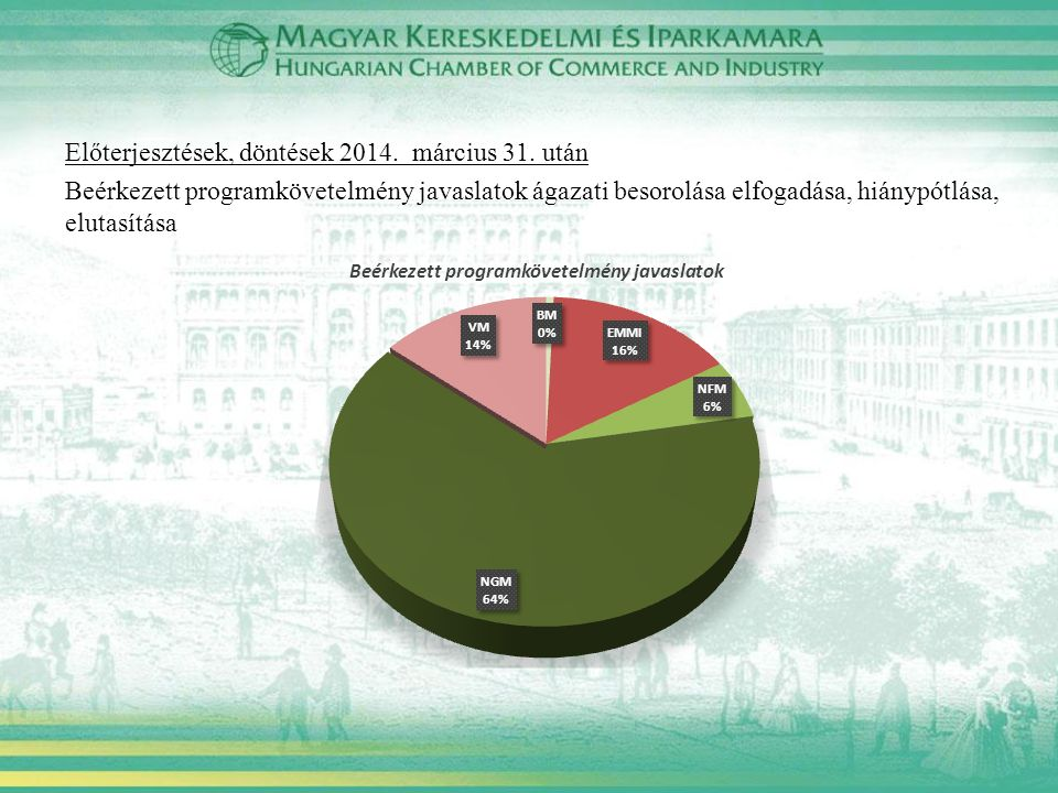 Előterjesztések, döntések 2014. március 31. után Beérkezett programkövetelmény javaslatok ágazati besorolása elfogadása, hiánypótlása, elutasítása