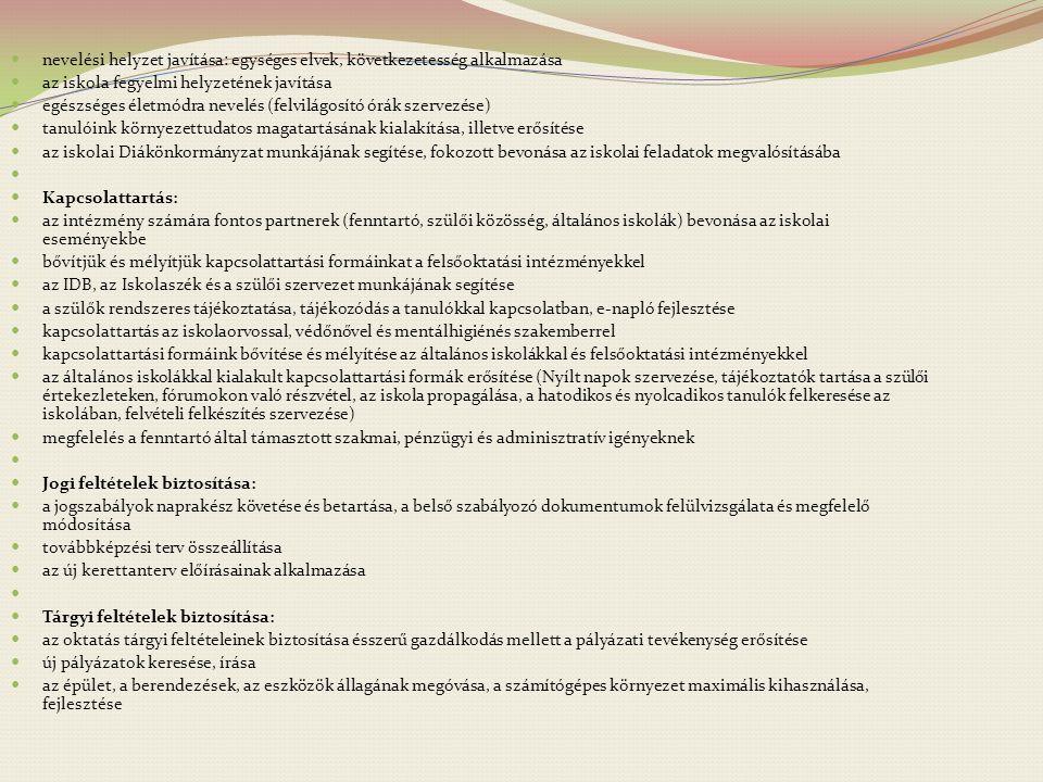 nevelési helyzet javítása: egységes elvek, következetesség alkalmazása az iskola fegyelmi helyzetének javítása egészséges életmódra nevelés (felvilágo
