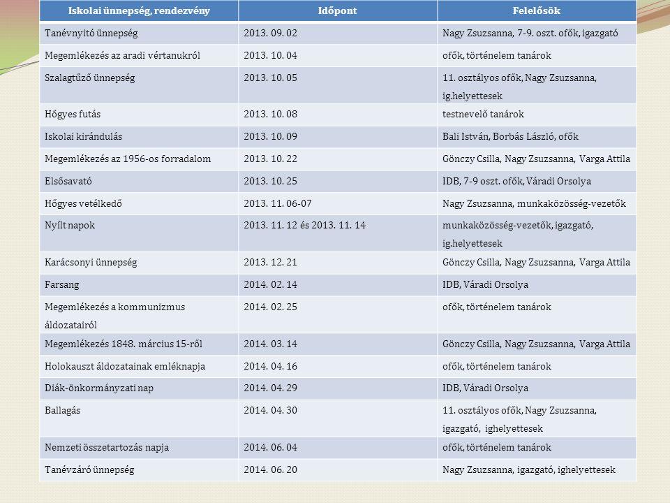 Iskolai ünnepség, rendezvényIdőpontFelelősök Tanévnyitó ünnepség2013. 09. 02Nagy Zsuzsanna, 7-9. oszt. ofők, igazgató Megemlékezés az aradi vértanukró