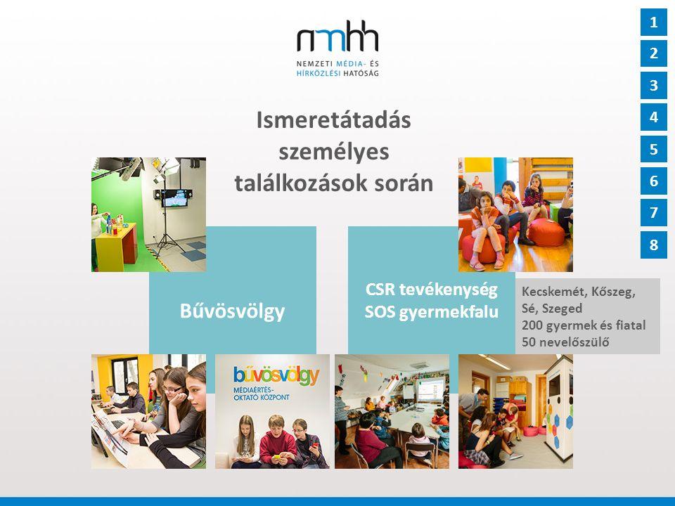 Kézzel fogható támogatás a munkatársaknak Ismeretterjesztő szakmai anyagok 1 2 3 4 5 6 7 8 Ismeretterjesztő anyagok, reklámok, kisfilmek 9 3500 általános és középiskola, magyarországi és határon túli könyvtárak, egyetemek, főiskolák e-book, youtube