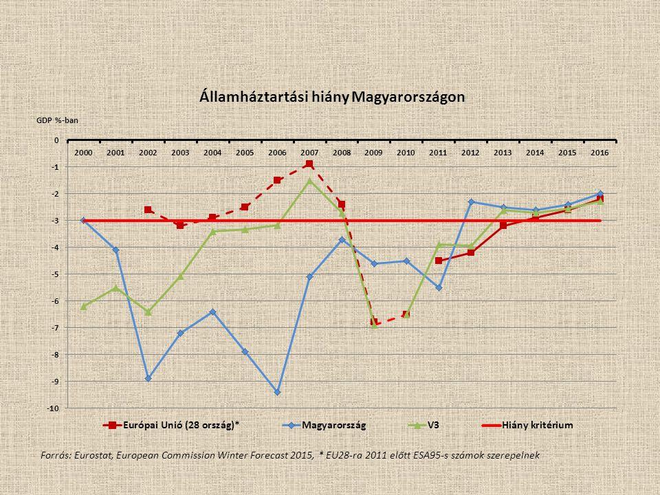 Államháztartási hiány Magyarországon Forrás: Eurostat, European Commission Winter Forecast 2015, * EU28-ra 2011 előtt ESA95-s számok szerepelnek
