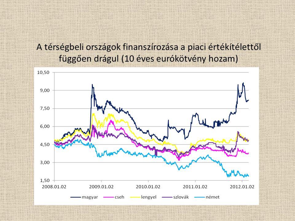 A térségbeli országok finanszírozása a piaci értékítélettől függően drágul (10 éves eurókötvény hozam)