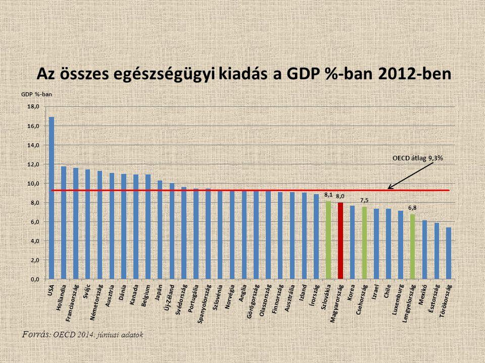 Forrás : OECD 2014. júniusi adatok Az összes egészségügyi kiadás a GDP %-ban 2012-ben