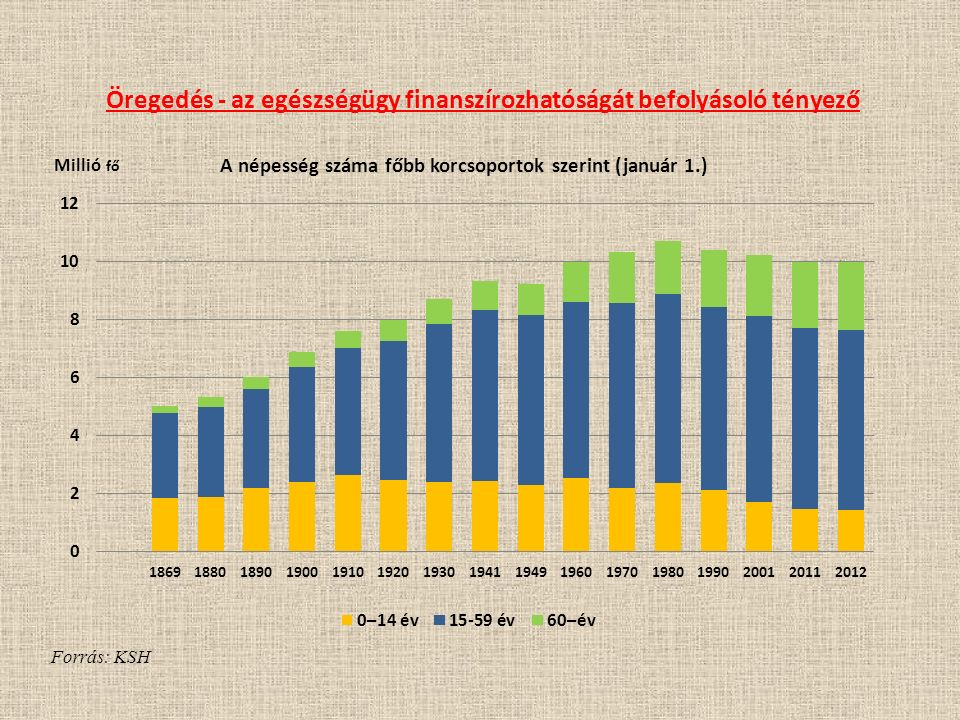 Öregedés - az egészségügy finanszírozhatóságát befolyásoló tényező Forrás: KSH