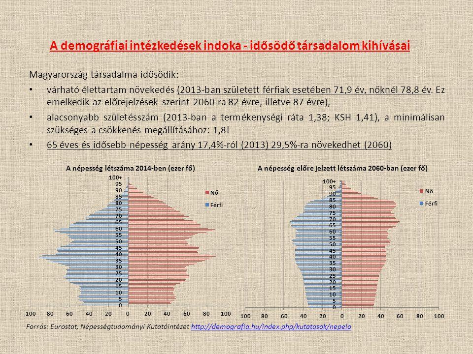 A demográfiai intézkedések indoka - idősödő társadalom kihívásai Magyarország társadalma idősödik: várható élettartam növekedés (2013-ban született férfiak esetében 71,9 év, nőknél 78,8 év.