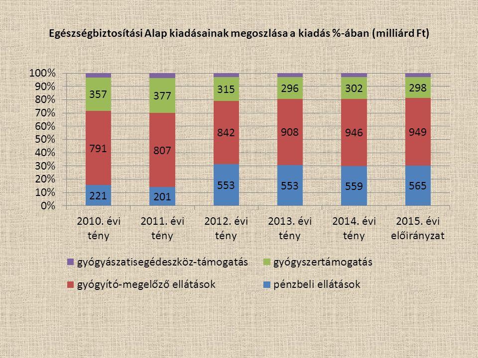 Egészségbiztosítási Alap kiadásainak megoszlása a kiadás %-ában (milliárd Ft)