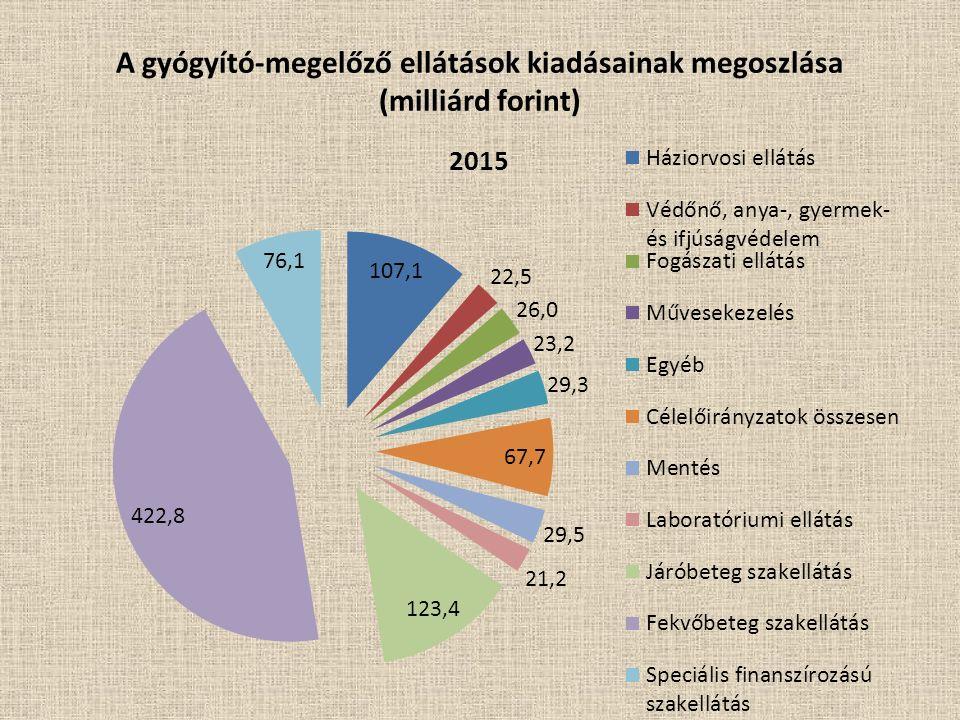 A gyógyító-megelőző ellátások kiadásainak megoszlása (milliárd forint)
