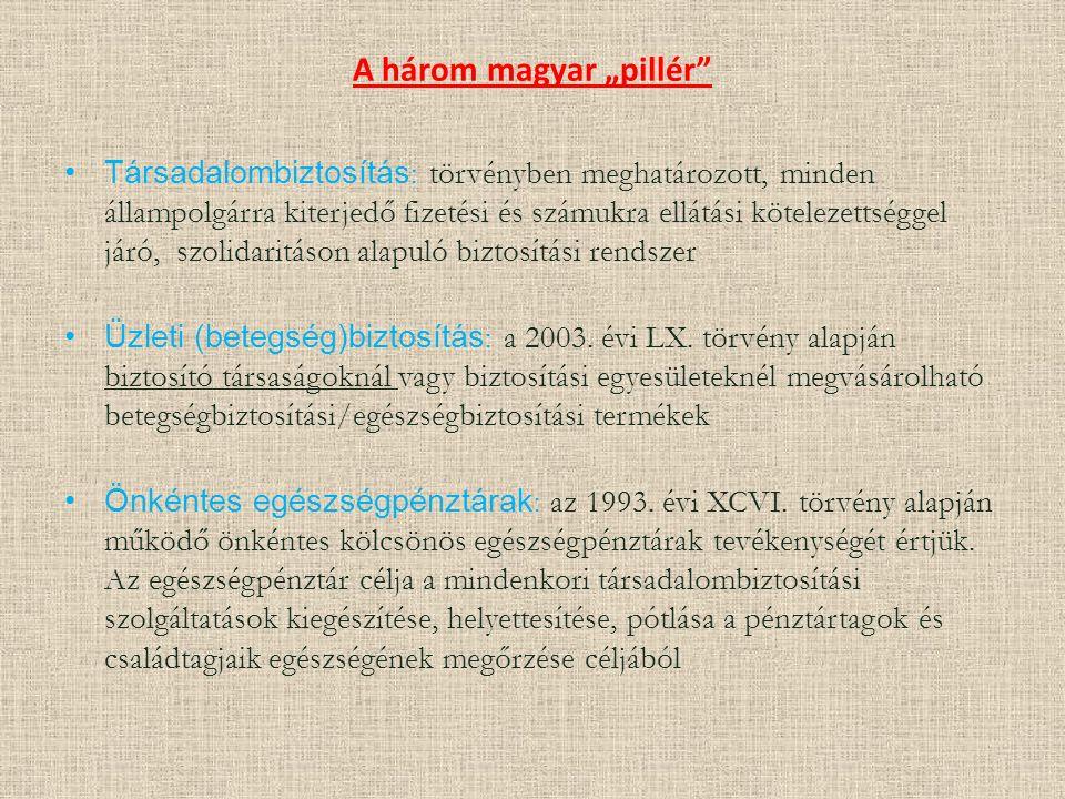 """A három magyar """"pillér"""" Társadalombiztosítás : törvényben meghatározott, minden állampolgárra kiterjedő fizetési és számukra ellátási kötelezettséggel"""