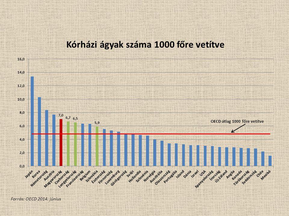 Kórházi ágyak száma 1000 főre vetítve Forrás: OECD 2014. június